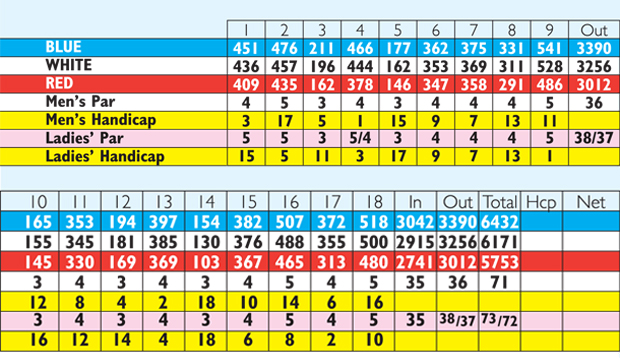 PG Golf Club Scorecard